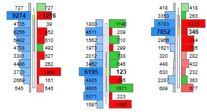 Volume Ladder Chart for NinjaTrader 8